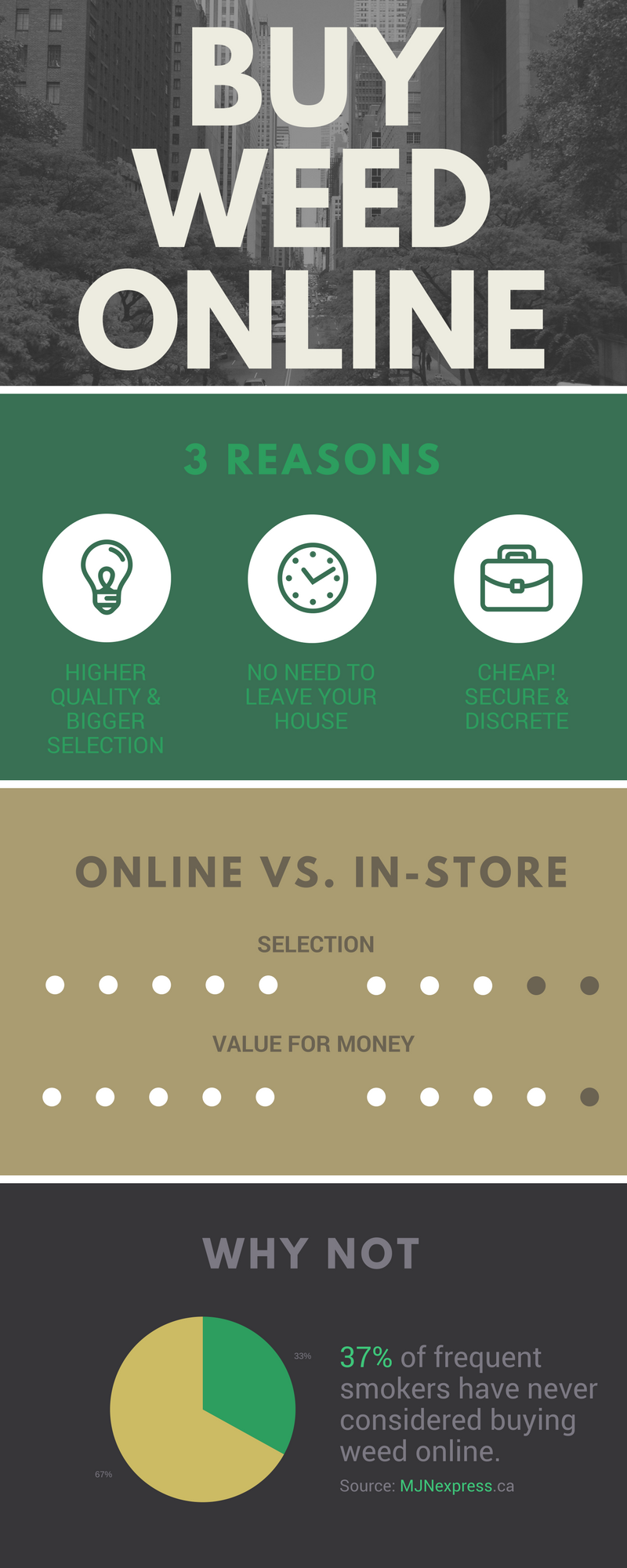 buy weed online Canada infographic