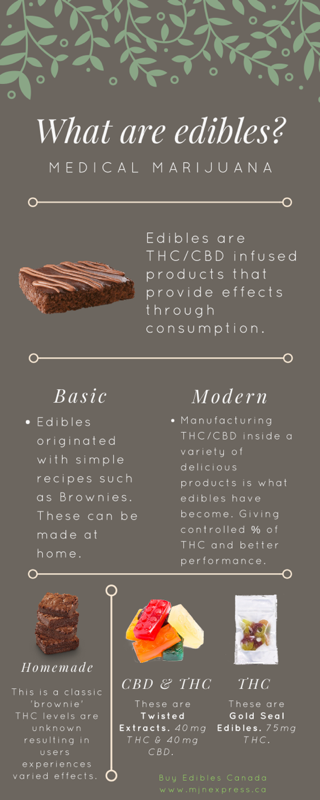 What are edibles infographic